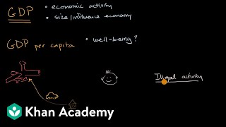 Limitations of GDP | Economic indicators and the business cycle | AP Macroeconomics | Khan Academy