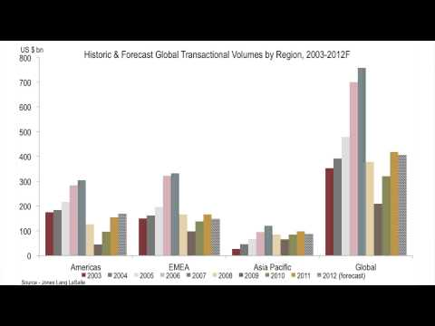 Global Capital Flows Q3 2012.wmv
