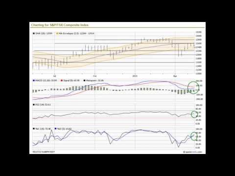 Weekly Technical Analysis May 13-17 2013