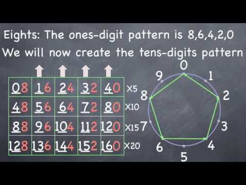 Multiplication: Learning Times Tables for 8s and 2s