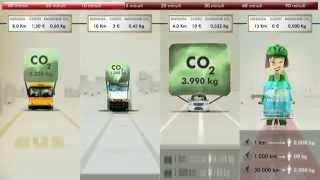 Mobilita' sostenibile: Mezzi di trasporto a confronto. Quale scegliere?