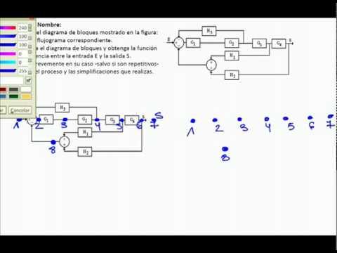 Ejercicios resueltos PAU Sistemas Automáticos Creación de un Flujograma