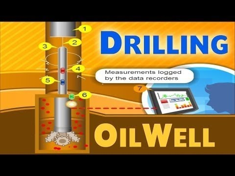 Oil Drilling Oil Gas Animations