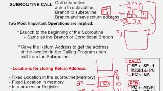 CPU: Subroutine & Program Interrupt -CH8