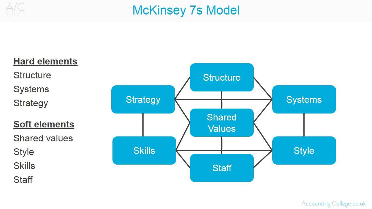 mckinsey 7s nestle 7s dapat digunakan untuk: 7s dikembangkan pada awal 1980-an oleh tom peters dan robert waterman dua orang konsultan yang saat itu bekerja di perusahaan konsultan mckinsey & company fokus perusahaan akan mempengaruhi tingkat kepentingan relatif dari setiap faktor 7s ini dari waktu ke waktu.