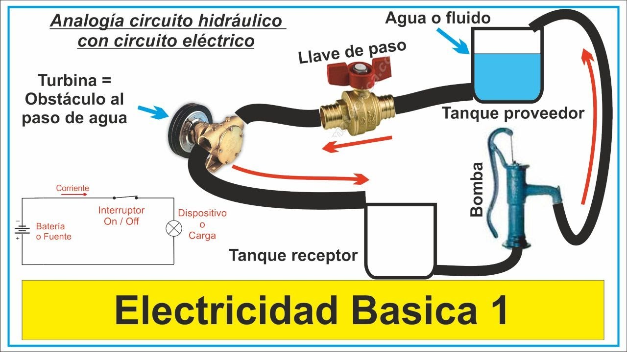 Circuito Electrico Basico : Portafolio naturaleza y evolucion de la tecnologia