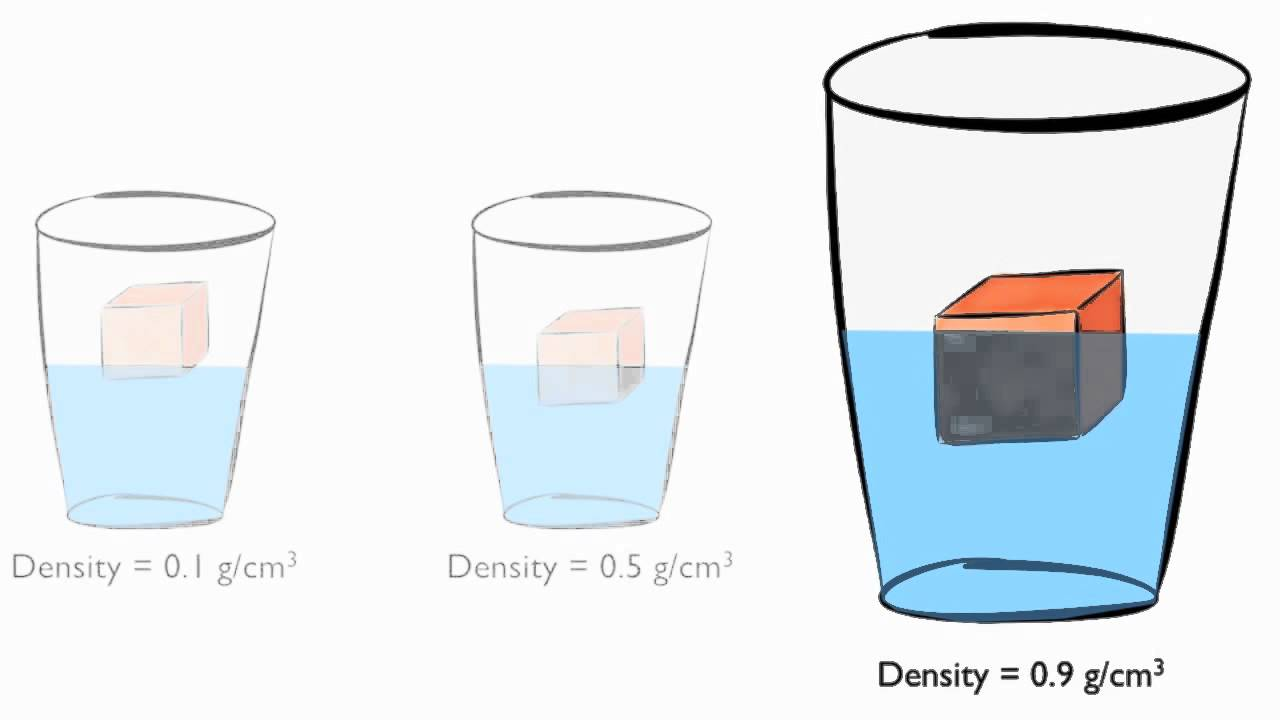Density Of Water For Kids ScienceInvestigators - Matter