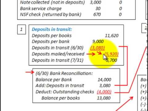 Bank Reconciliation Statement (Calculating Deposits Intransit & Outstanding Checks)
