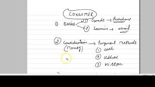 CONSUMER I DEFINITION I SECTION 2(1) (d)