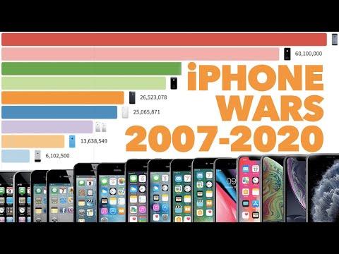 Most Popular iPhone 2007 - 2020