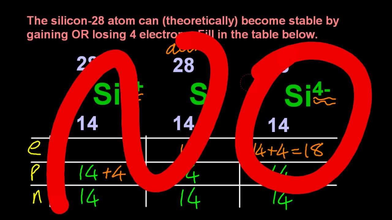 2 1 5 Protons Neutrons Electrons In Atoms Ions From Mass