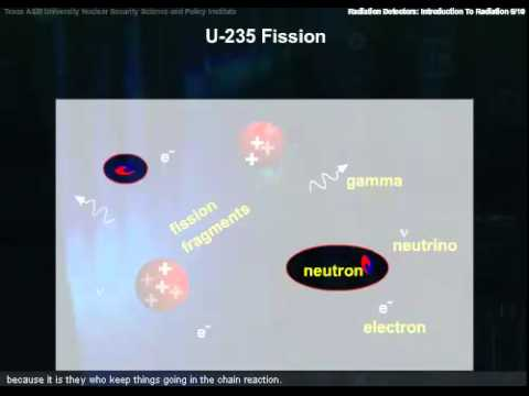 Basic Nuclear and Atomic Physics-Fission with Closed Captions