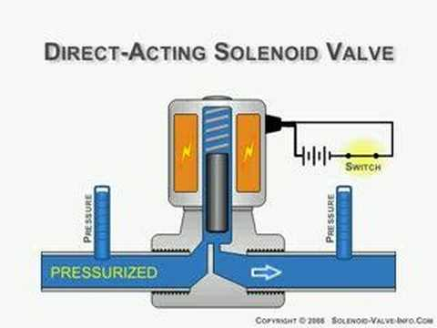 Direct Acting Solenoid Valve Animation Youtube