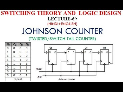 JOHNSON COUNTER (TWISTED/SWITCH TAIL COUNTER)-LECT 69