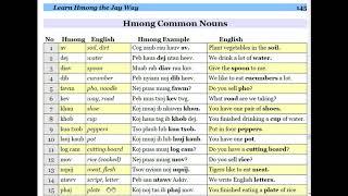 Kawm lus Askiv cov common nouns