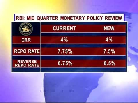 RBI cuts Interest rate