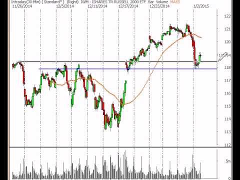 Stock Market Analysis for Week Ending 1/2/15