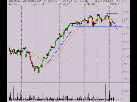 Alphatrends Stock Market Analysis 3/3/14