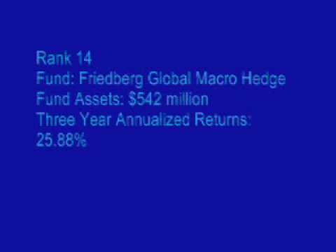 TOP 20 Best Performing Hedge Funds in the World