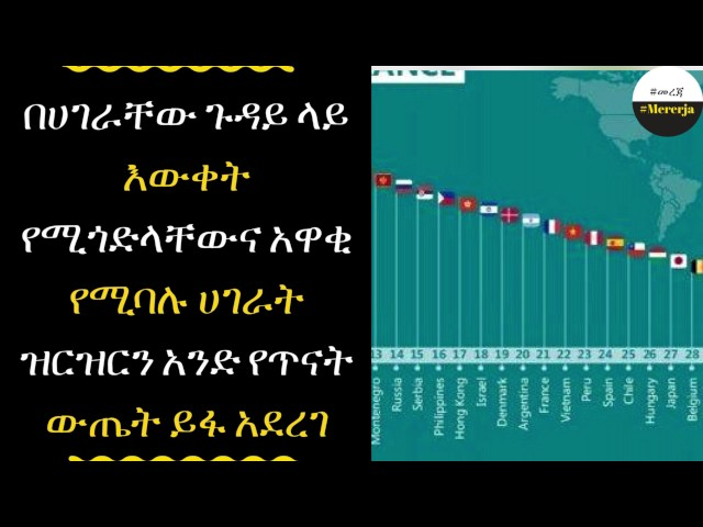 ETHIOPIA - Think you know your country?