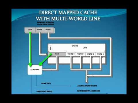 Memory hierarchy and cache memory lecture