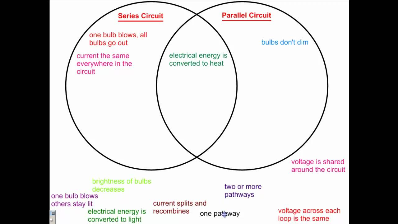 Venn Diagram Physics Series And Parallel