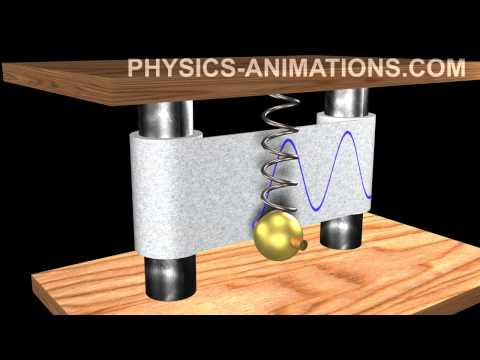 Harmonic oscillation HD