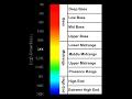 Human Audio Spectrum 20Hz To 20kHz Hearing Test mp3