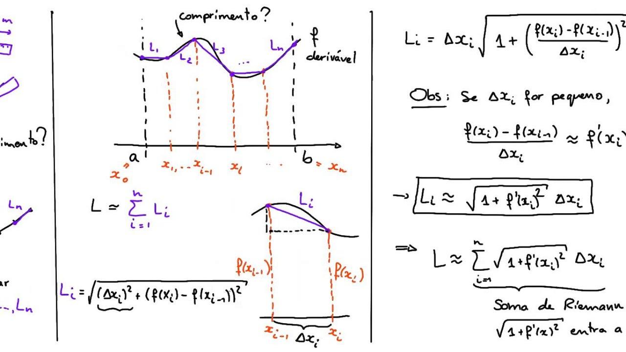 aplica u00e7 u00f5es da integral  comprimento de arco