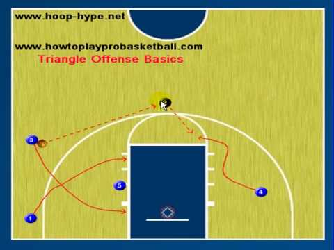Offense Plays For Basketball Basketball Triangle Offense
