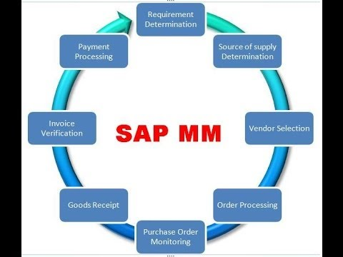 Sap Mm Module Introduction Tutorial For Beginners Youtube