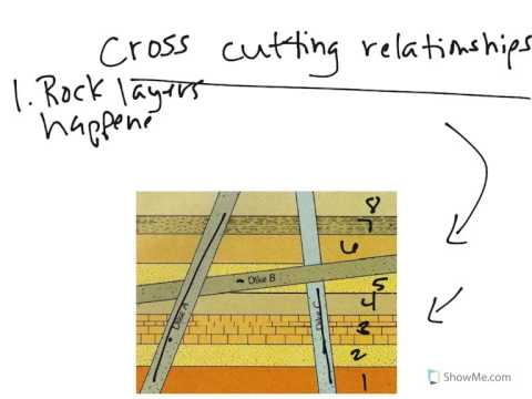 Relative dating using cross-sections to order time
