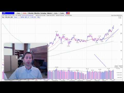 Stock Market Analysis Video 04-09-2010 (CRM, LVS, FFIV)