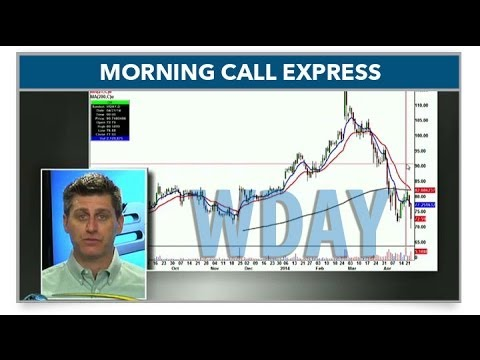 Despite AAPL, Weakness In High Betas (Morning Call Express)