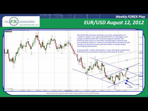 Weekly Forex Play - Elliott Wave Analysis - EUR/USD August 12 2012