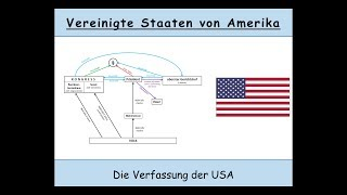 Die Verfassung der USA erklärt (Kongress | Senat | checks and balances)