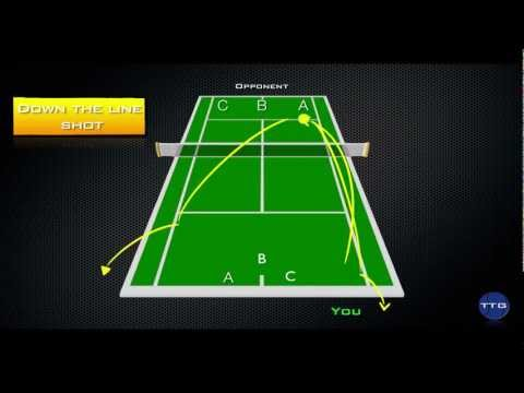 Do You Know Where To Move After Hitting The Ball? 2 - Tennis Strategy (Totaltennisgame.com)