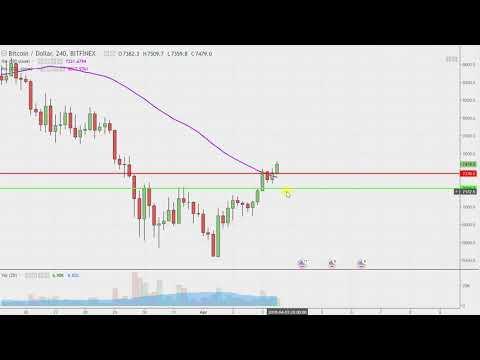 Bitcoin Chart Technical Analysis for 04-03-18
