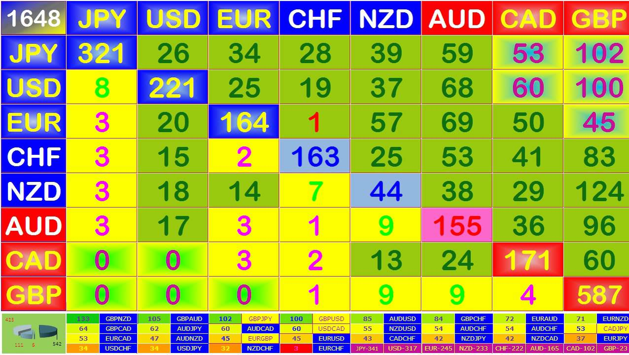 Forex currency index.