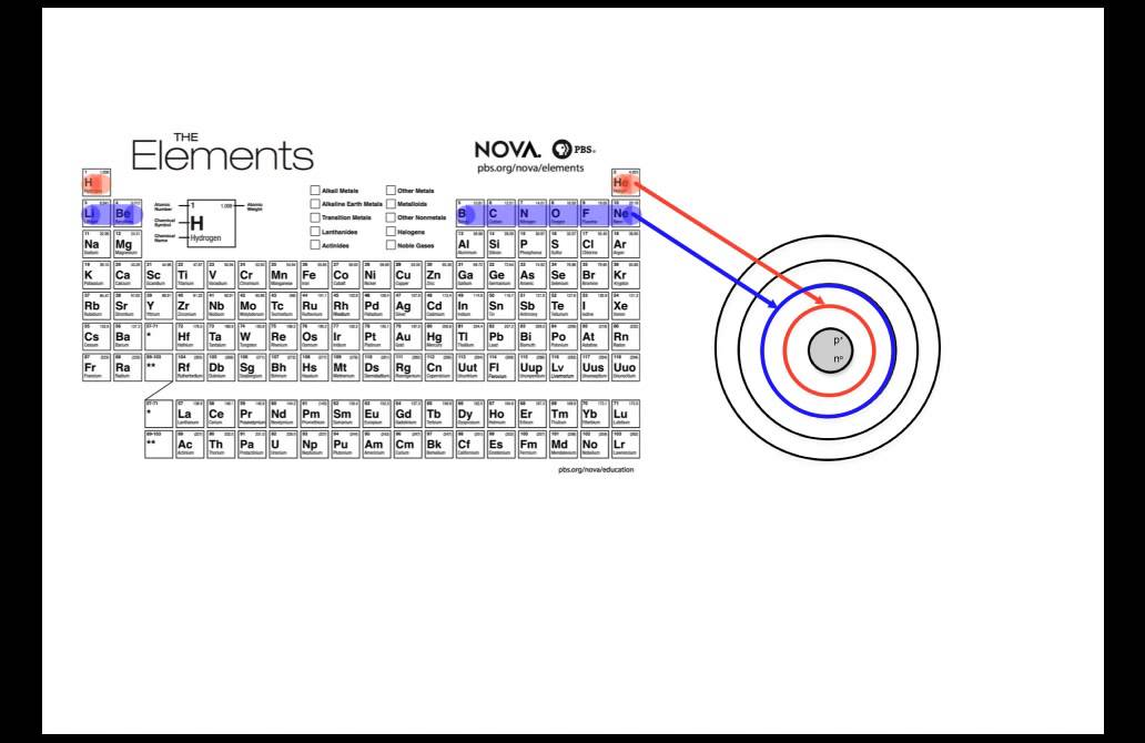 drawing bohr rutherford diagrams