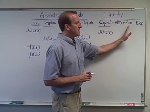 Accounting Transactions - Ch. 1 Video 2