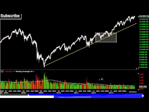DJ 30 Long Term Weakness - This Will Not Continue - Dow Jones