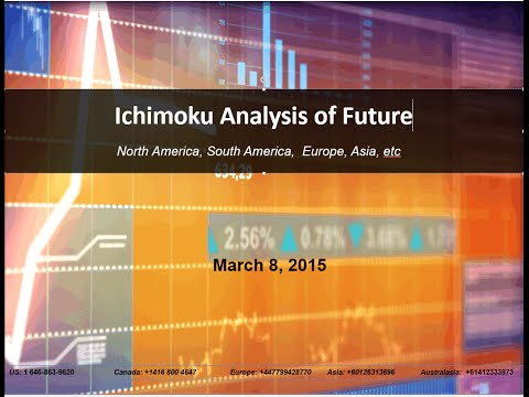 Future Market Outlook - Ichimoku Analysis of Gold, Crude Oil, Dollar, Corn, etc.