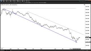 GBPJPY Recovery Nearing Completion | ELLIOTT WAVE FORECAST
