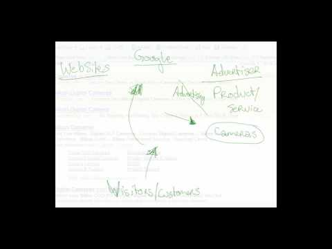 What is Google Adsense, and How Do You Use Adsense To Make Money Onlin...