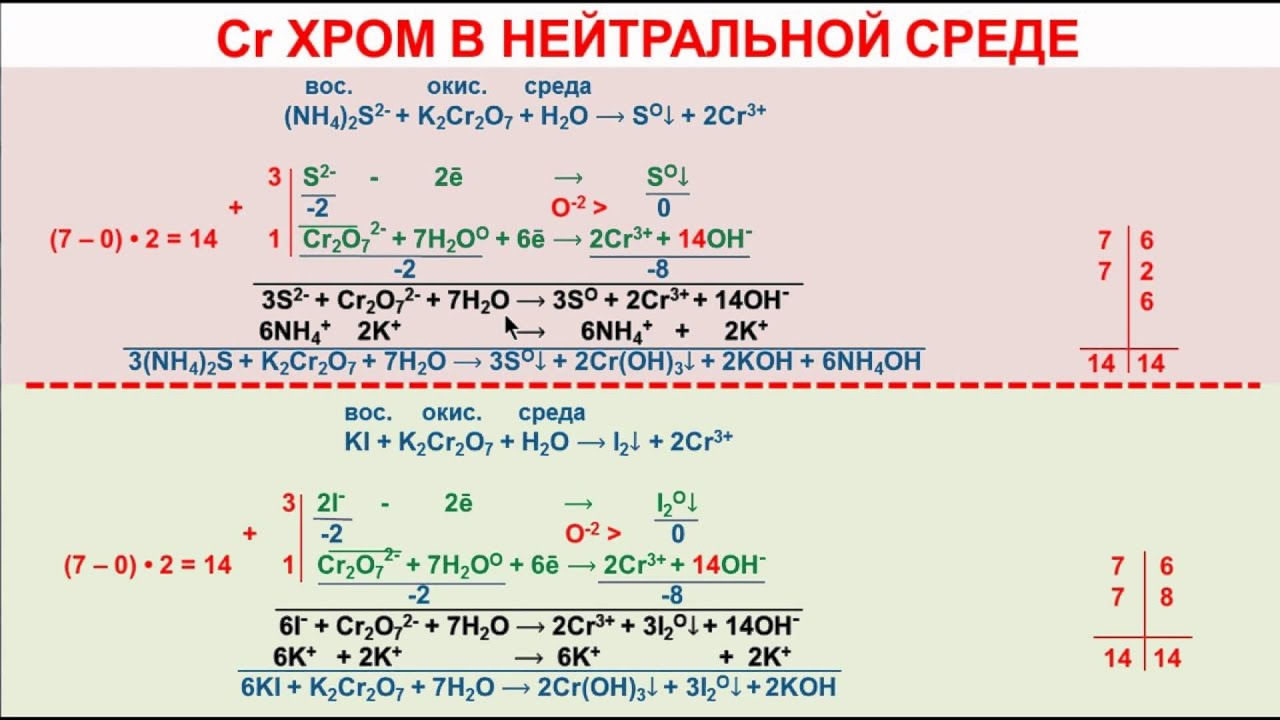 Запишите уравнение реакций по следующим схемам серная кислота алюминий