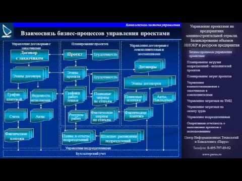 Бизнес-процессы управления проектами
