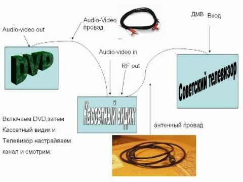 Схема подключения ДВД к