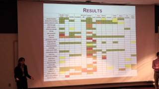 GSET 2012 Final Presentation - Smart Phone App Analysis