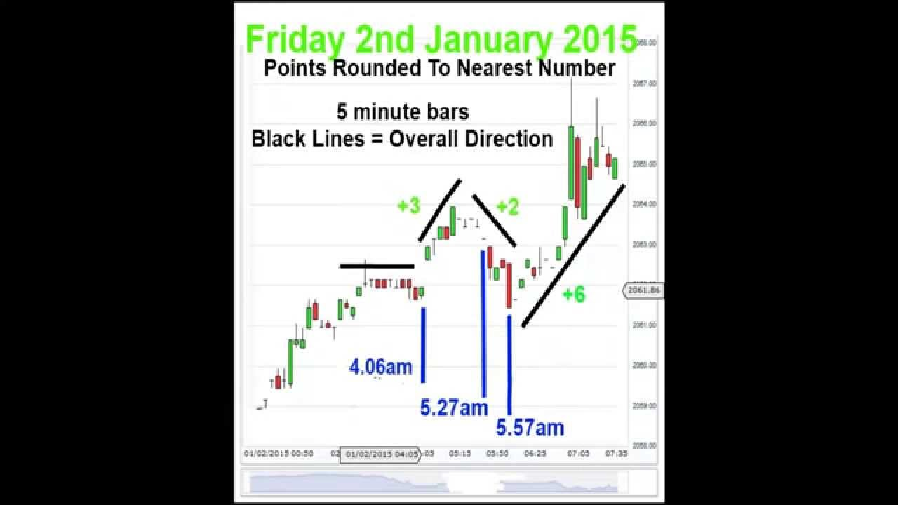 Free signals binary options